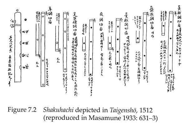 Shakuhachi depicted in Taigenshō, 1512 - Tsukitani 2008, p. 148